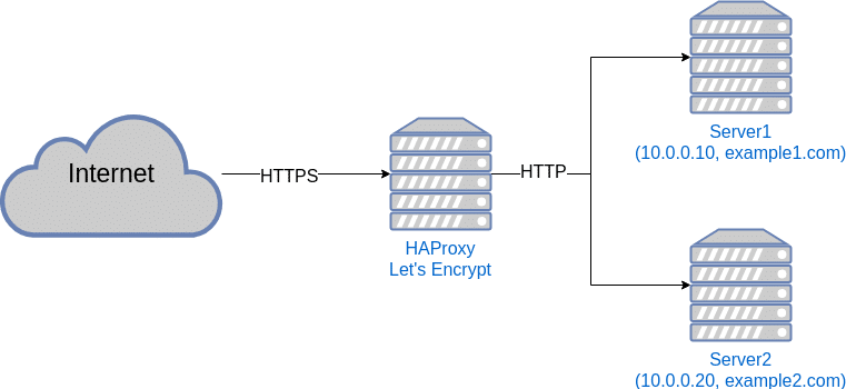 Graphic illustrating how we're gonna use HAProxy to run multiple servers with just one public IP-address.